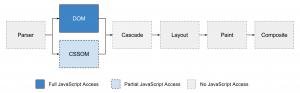 03-rendering-process-opt