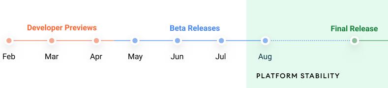 planning de développement d'Android 12, avant première développeur de février à avril, version beta de mai à août, version finale en automne